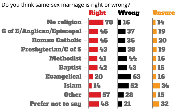 Poll support for gay marriage declines